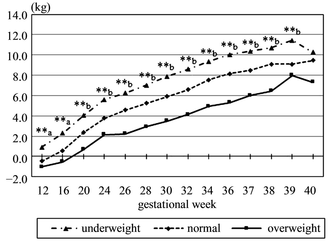 Relationship Between Body Mass Index And Course Of Pregnancy In Women
