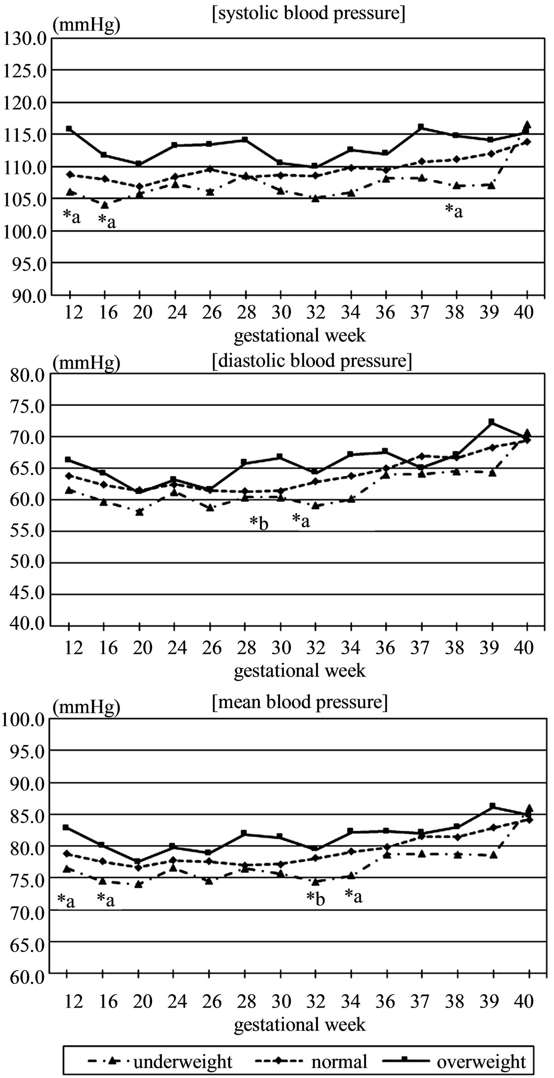 Relationship between body mass index and course of pregnancy in women changes in systolic blood pressure diastolic blood pressure and mean blood pressure during pregnancy a p 005 at the underweight vs overweight by one nvjuhfo Image collections