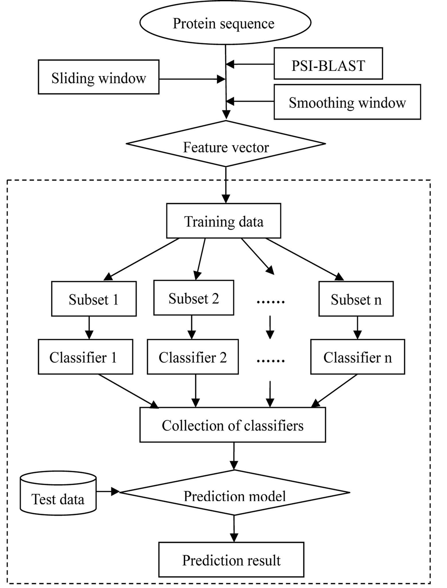 Using the improved position specific scoring matrix and ensemble the entire flow chart for the prediction of drug binding sites nvjuhfo Images