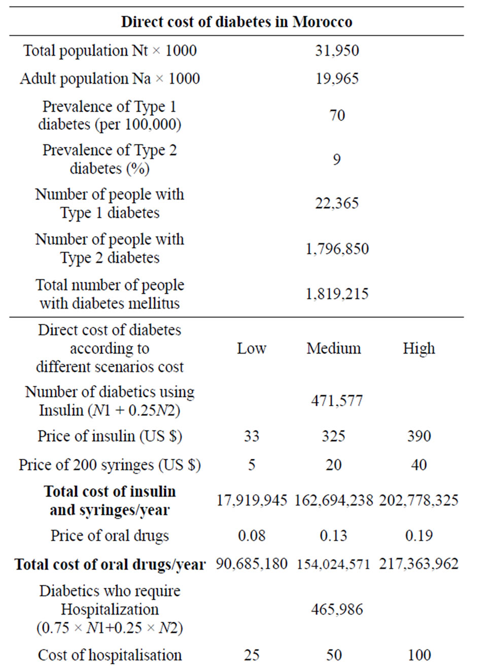 Estimation of direct and indirect cost of diabetes in Morocco
