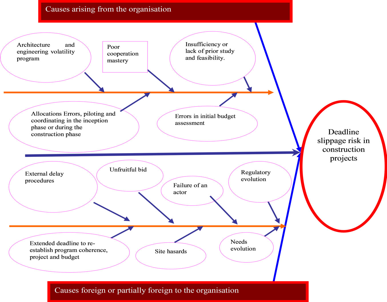Identification of the causes of deadline slippage in construction the ishikawa diagram ccuart Choice Image