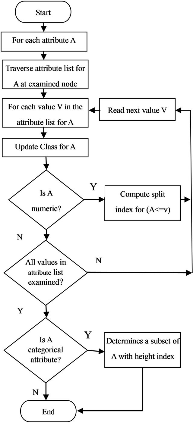 decision tree and na239ve bayes algorithm for classification