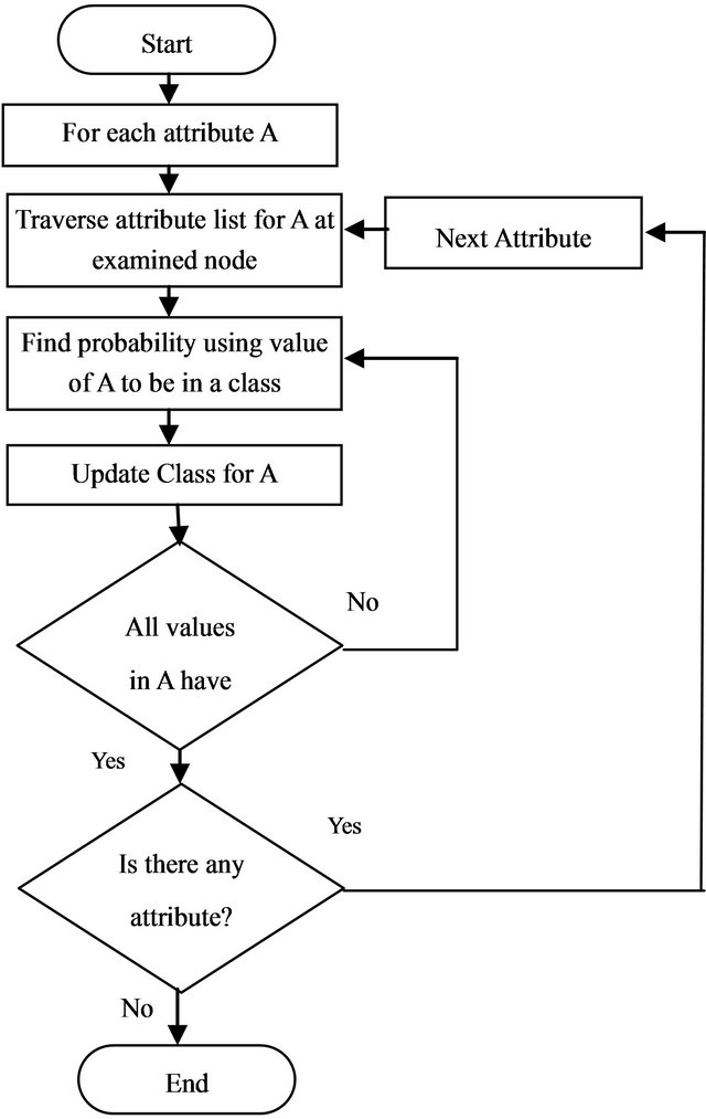 Decision Tree And Na 239 Ve Bayes Algorithm For Classification