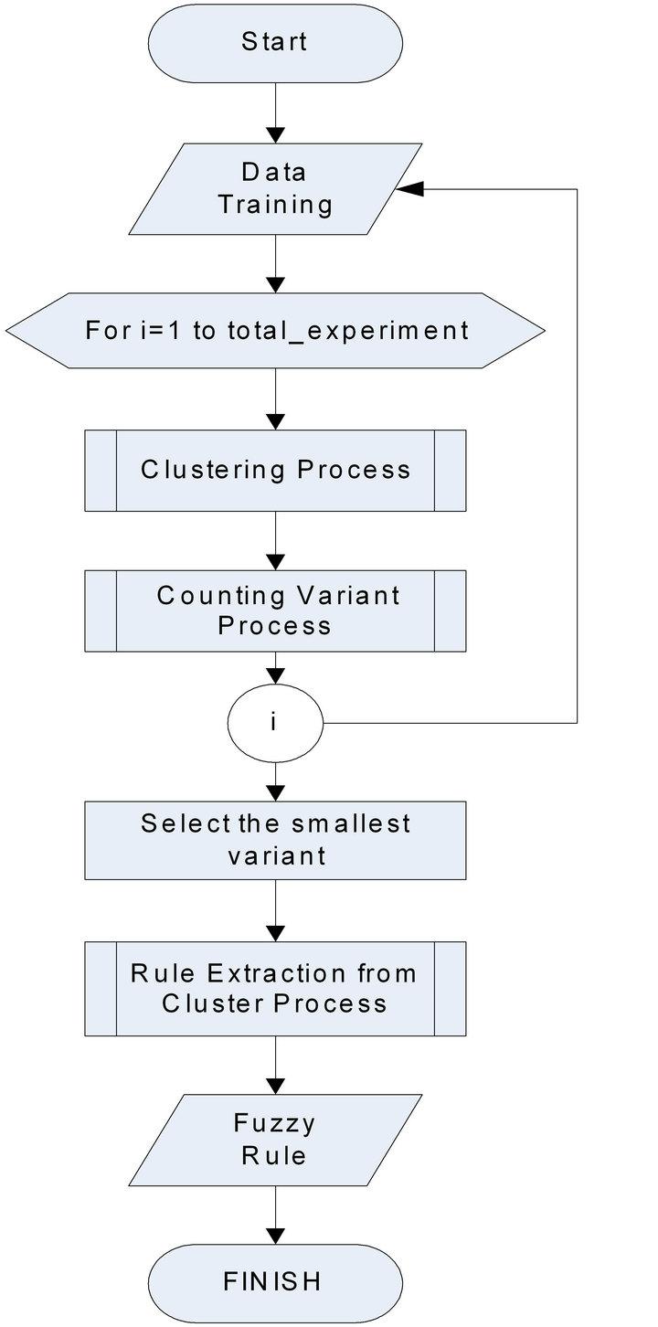 K Means Clustering Flowchart k means clustering flo...