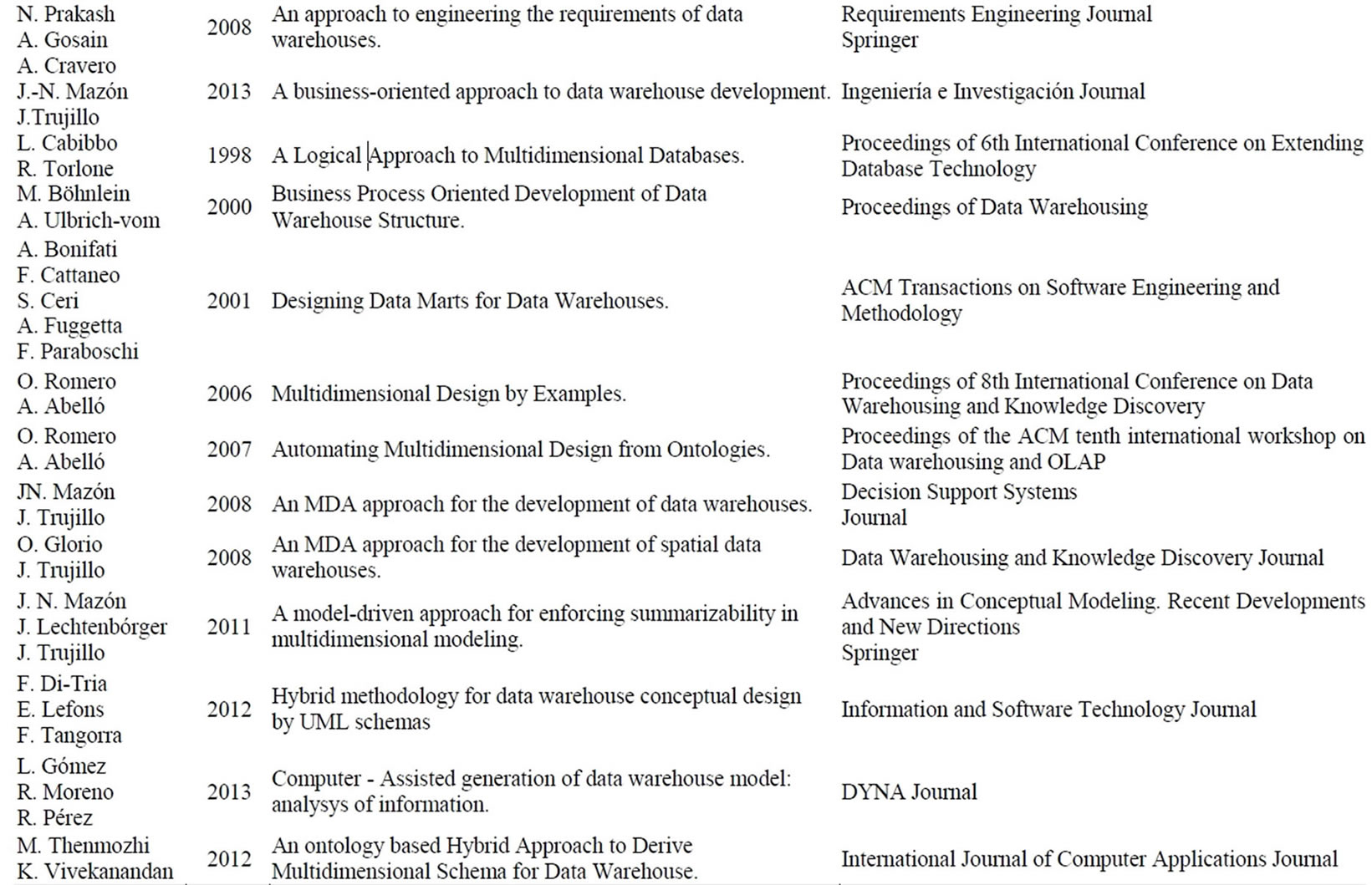 Multidimensional Design Paradigms for Data Warehouses: A Systematic