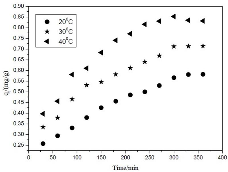 adsorption and desorption of methylene blue Kinetic aspects of methylene blue adsorption on blast furnace sludge j malina and a rađenovi  tion and desorption rates are equal such a state is.