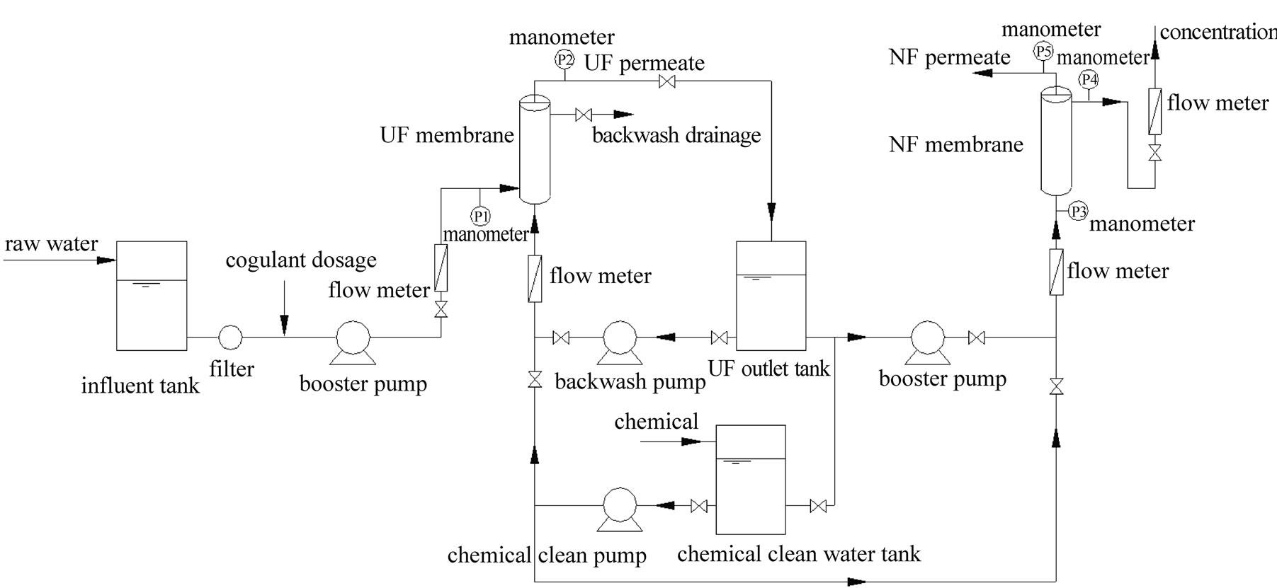 Pilot Study Of Ultrafiltration