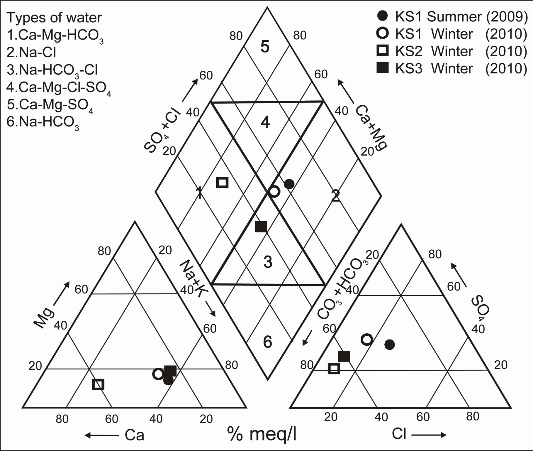 Effect of talus deposit excavations on hydrogeochemical piper diagram of the well water samples ccuart Choice Image