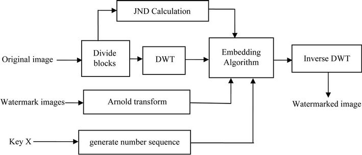 A Dynamic Multiple Watermarking Algorithm Based on DWT and HVS