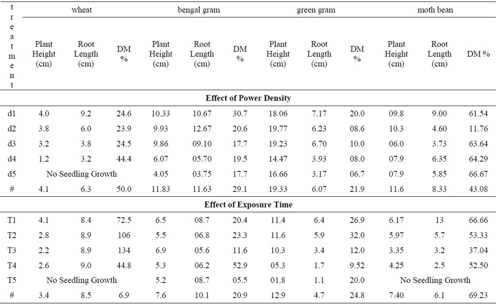effects of microwave on seed exposure There was no significant difference in seed survival between the various microwave treatment combinations, compared with each other however, all combinations of microwave treatment had a significant effect on seed survival compared with the controls.