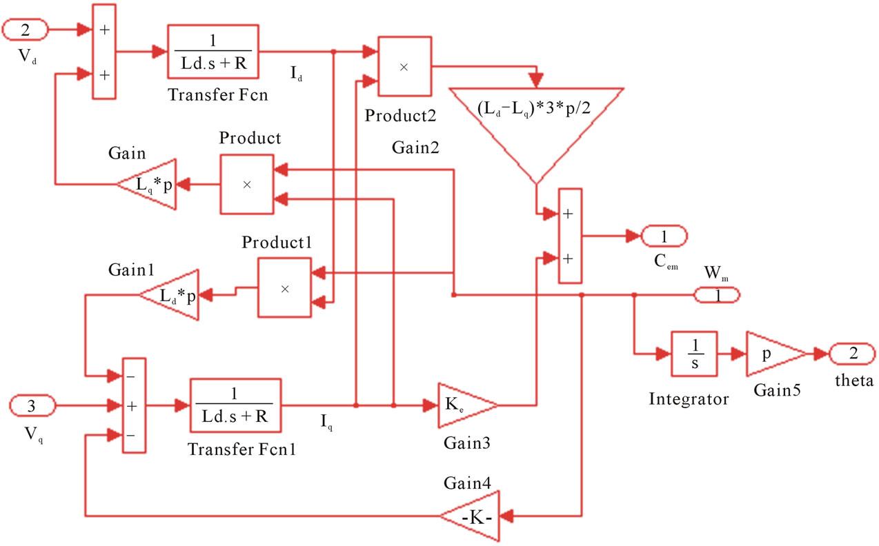 Traction Motor Block Diagram Wiring Diagram Schemes