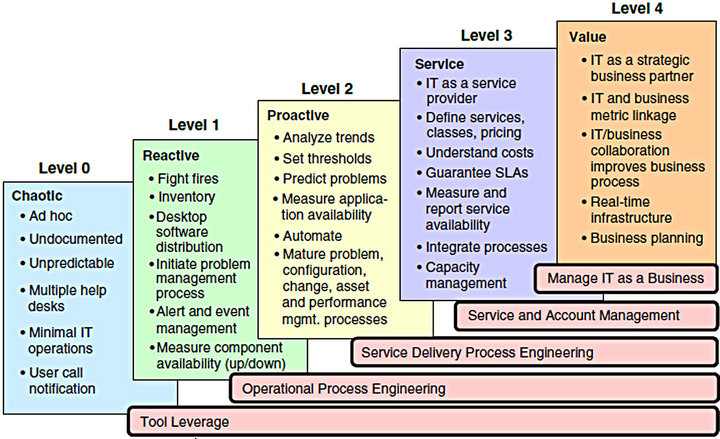 a study of service desk setup in implementing it service