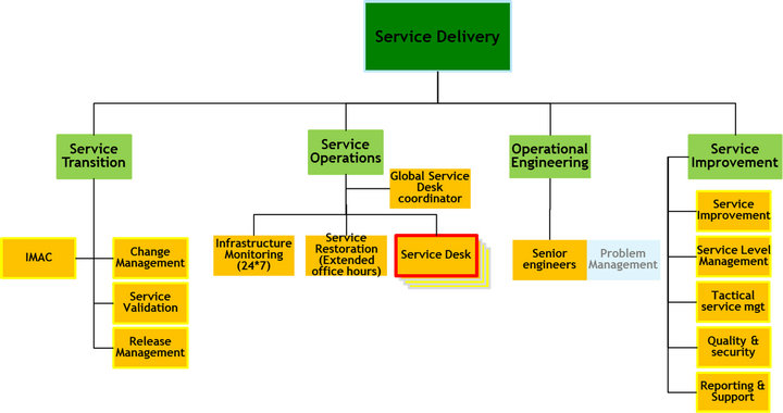 Consolidating multiple service desks