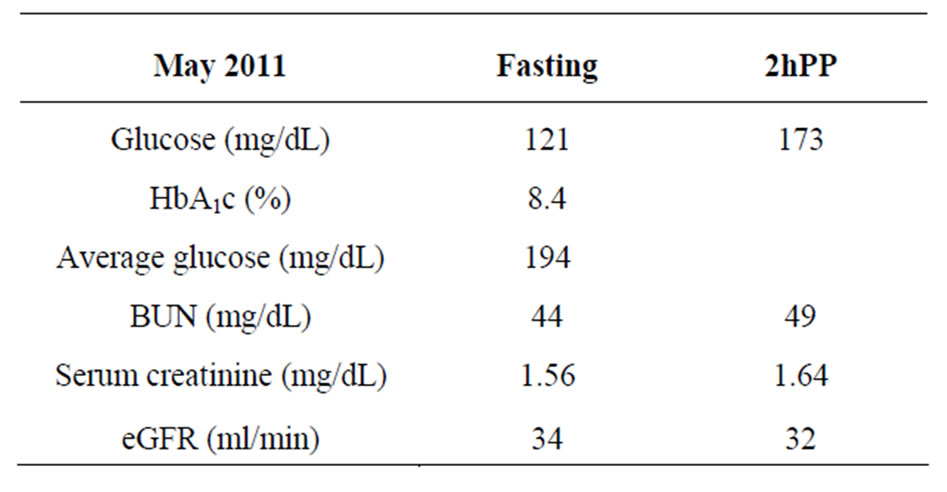 In many of these patients, fasting or random (post meal but exact post meal  hour not known) glucose