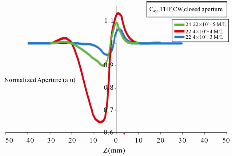 thesis of phthalocyanine View andrei ioan loas' profile on linkedin • established a correlation between the degree of dimerization of phthalocyanine dyes and solvatochromic parameters.