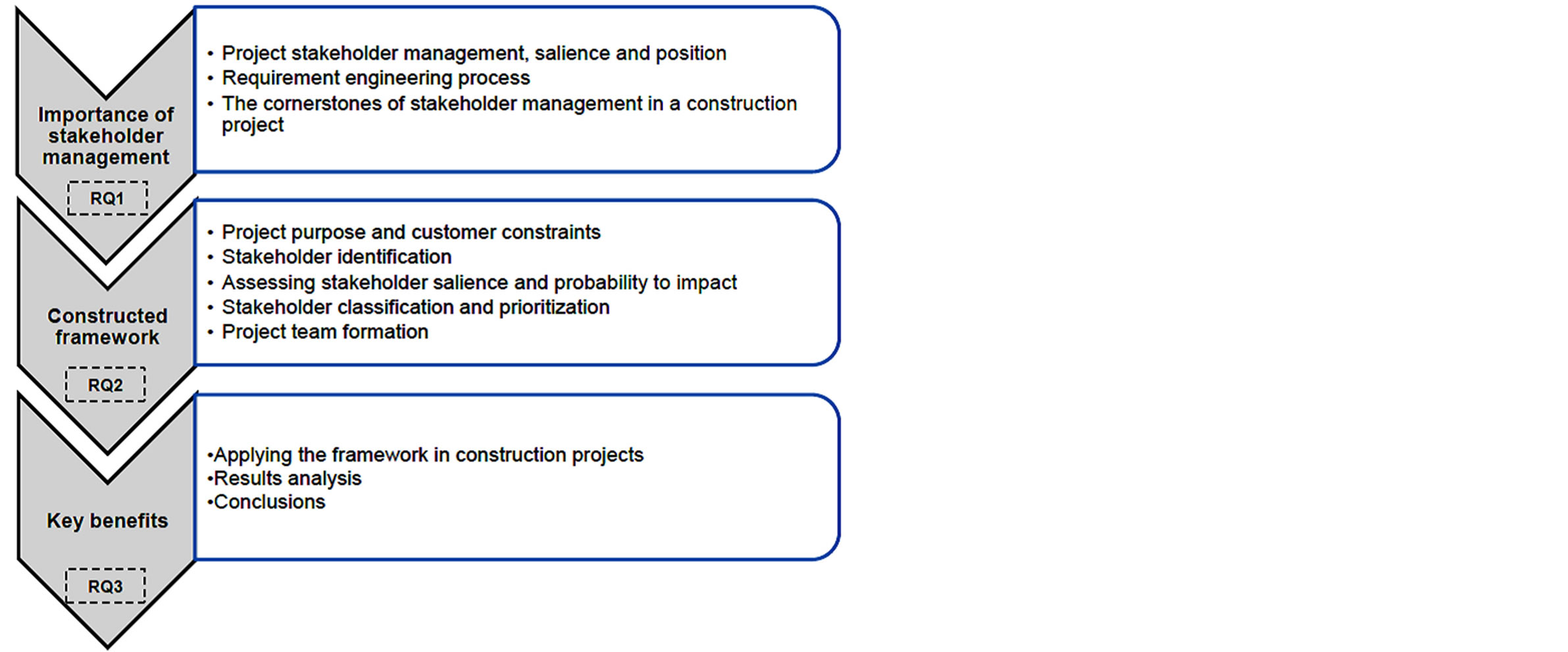 engineering project management thesis