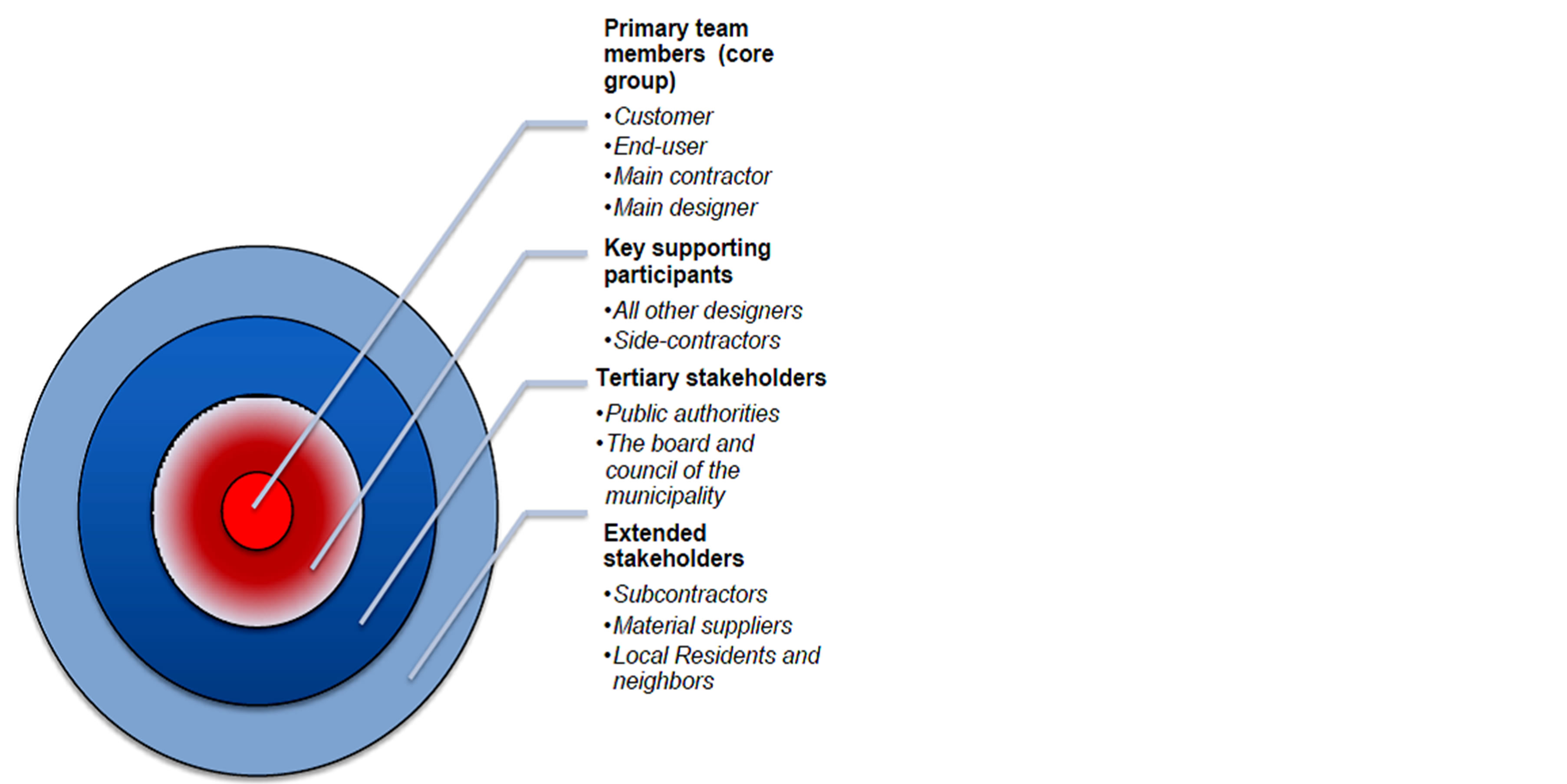 A Framework For Stakeholder Identification And