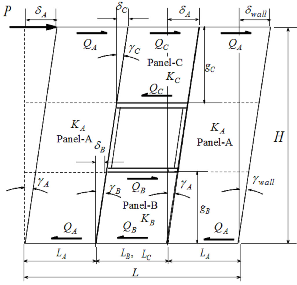 Figure 1 4 mechanical models of window type swwos composed of