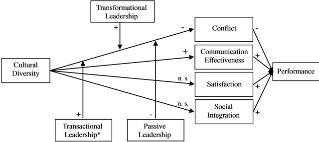 positive effects of cultural diversity