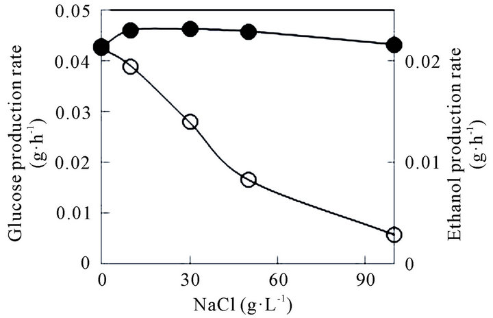 fermentation studies of glucose and ethanol Fermentation of wine & beer study play  glucose and fructose converted primarily to ethanol and carbon dioxide  final fermentation in bottle alcohol-tolerant .