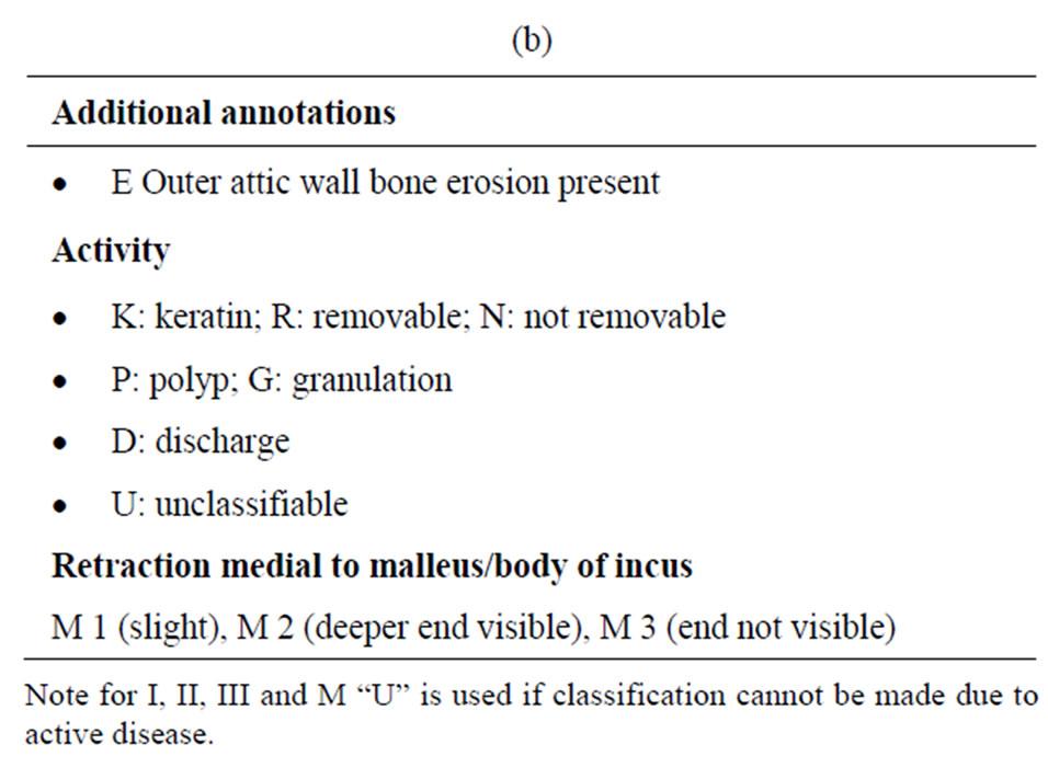 Tympanic Membrane Attic Area Nurs 112 Study Guide 2015 16