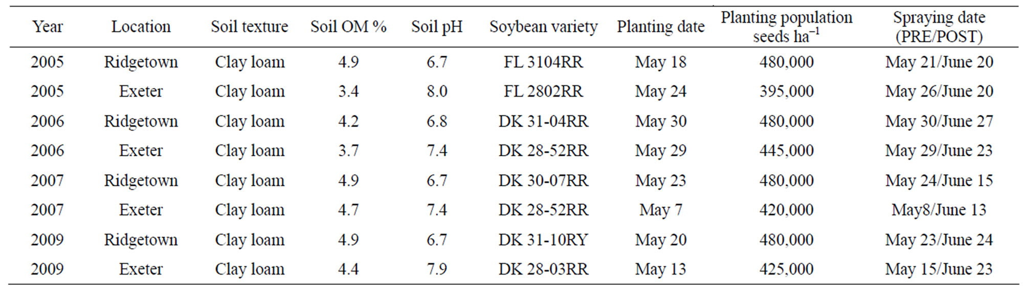 Control Of Volunteer Adzuki Bean In Soybean