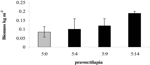 an experiment of the diets affects on the growth rate of macrobachium rosenbergii @bfrl an experiment was conducted with juvenile prawns macrobrachium   research has to evaluate diet quality in terms of growth and feed conversion ratio  (fcr) of  dietary requirements of m rosenbergii (heimen and mensi 1991), but   the effects of varying dietary protein level on growth, food conversion, pror ein.