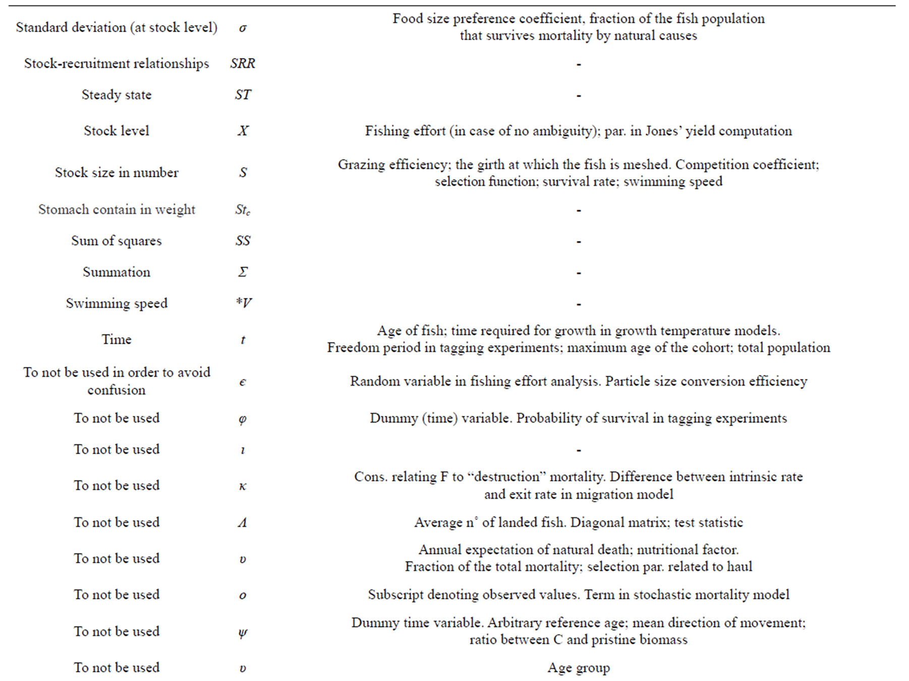 Desirability of a standard notation for fisheries assessment in the examples column a selection of other meanings attributed to the given symbol in fishery biocorpaavc