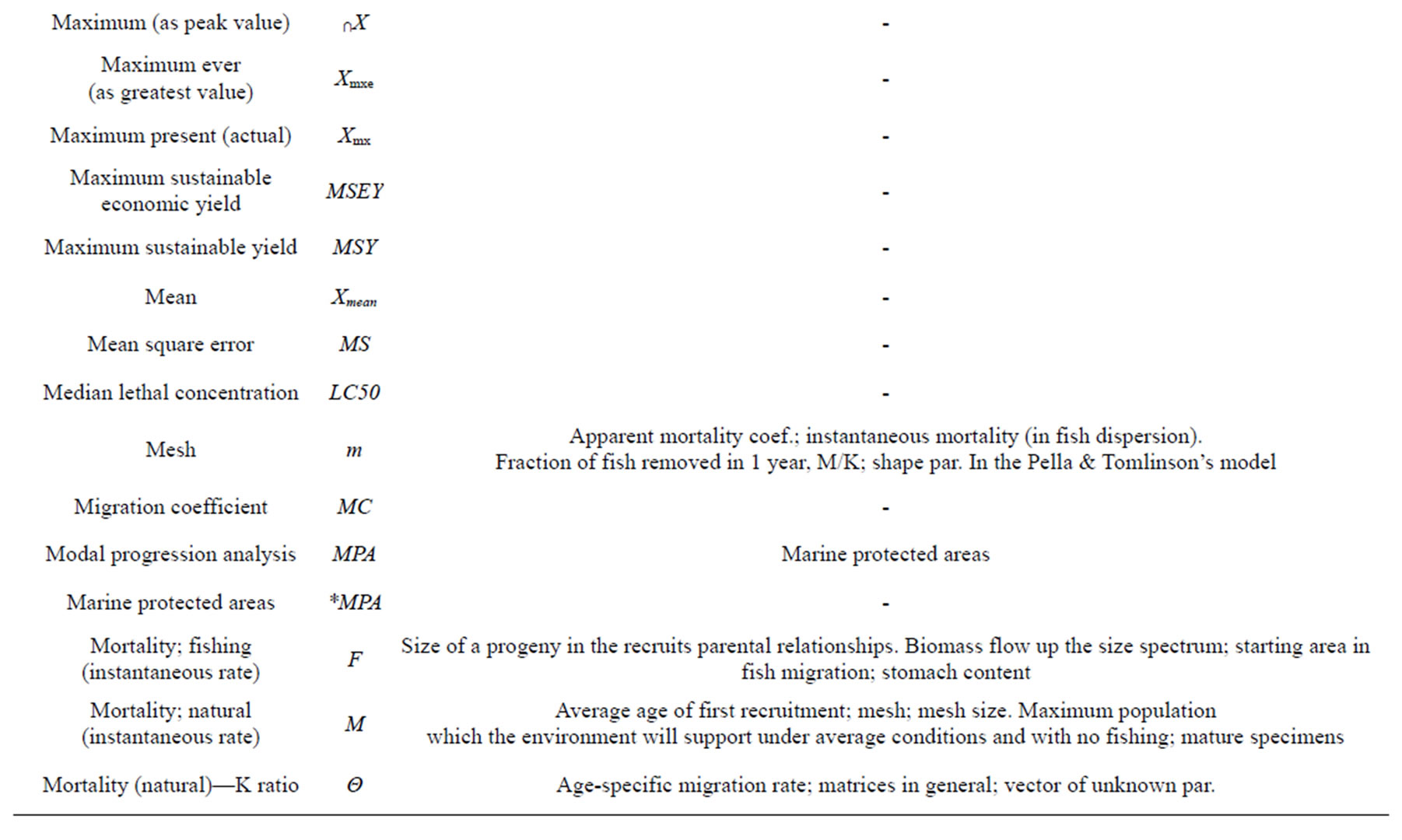 Desirability Of A Standard Notation For Fisheries Assessment