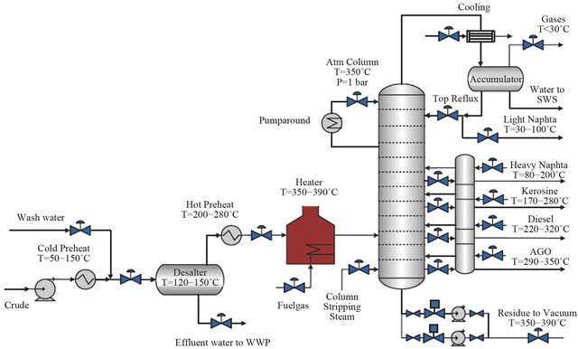 a review of an expert system design for crude oil