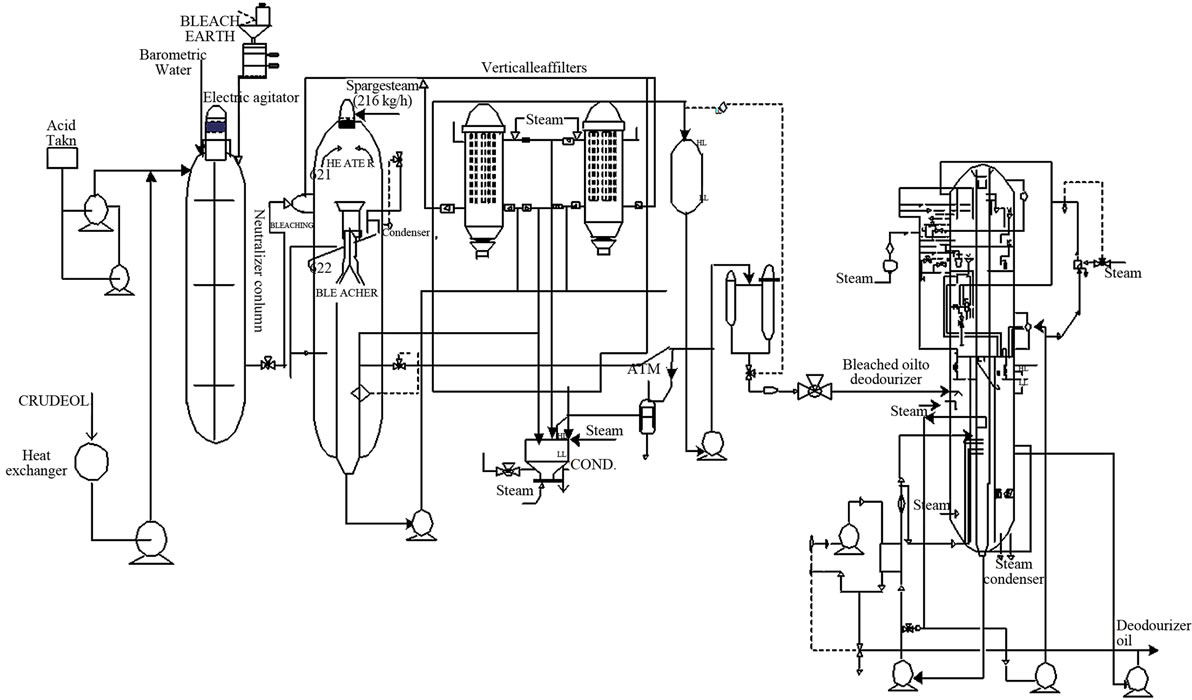 energy and exergy analysis of a vegetable oil refinery