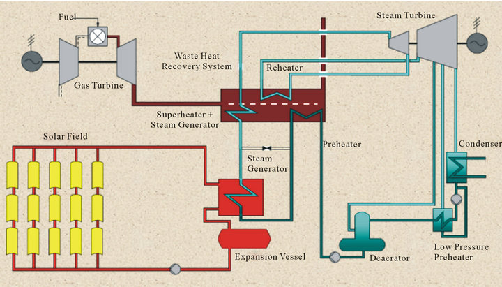 thesis on gas power plant The gas turbine is an internal combustion  shaft power to drive  the following graphic shows the typical temperature and pressure rise through the gas.