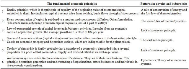 Towards Scientific Economics