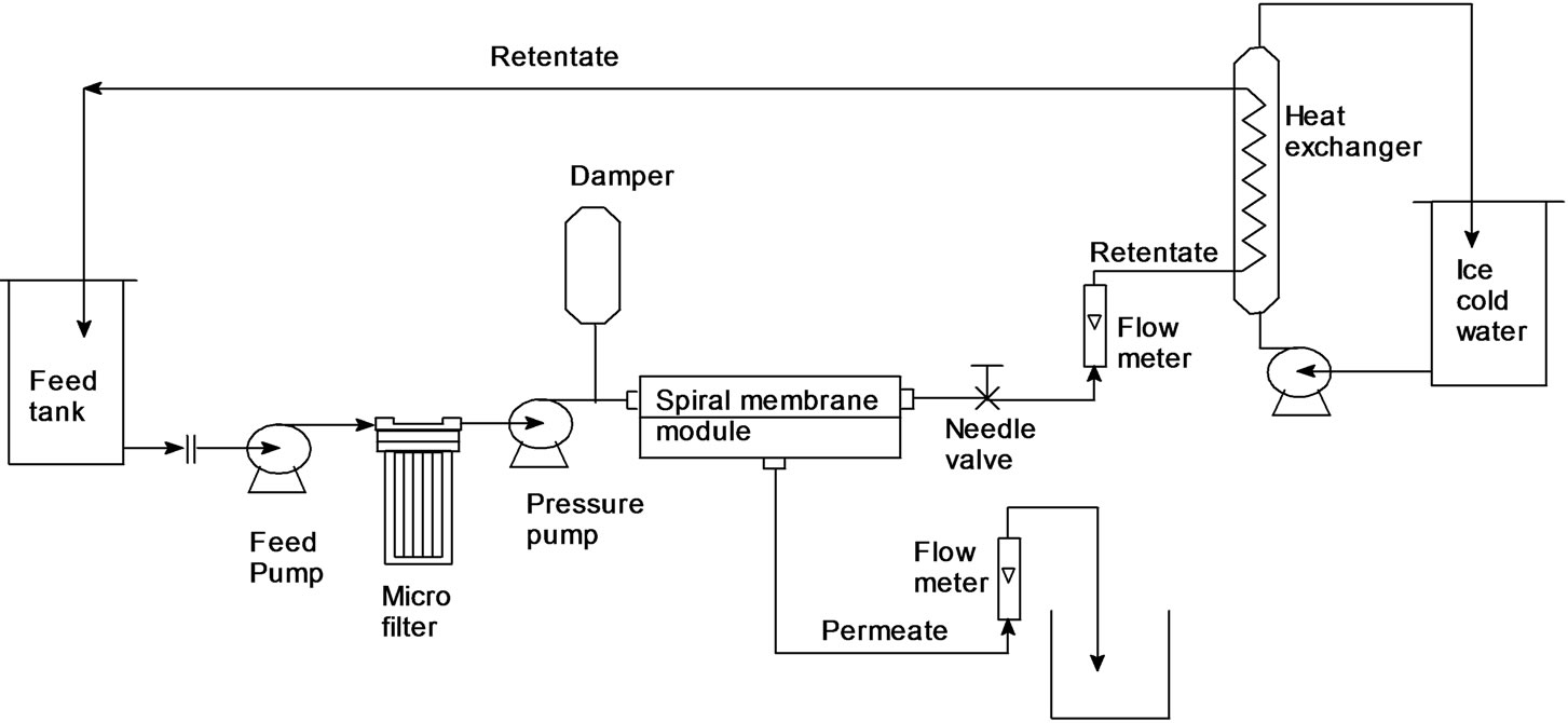 Simple extraction and membrane purification process in isolation schematic view of ultra filtrationnano filtration experimental mini pilot plant nvjuhfo Image collections