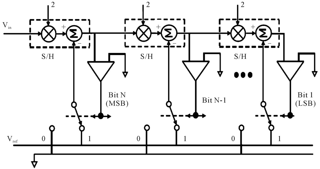 Optimizing The Stage Resolution Of A 10 Bit 50 Ms Sec Pipelined D Figure 1 Circuit Diagram For An Op Amp Summer Used As Dac 6 One Pipeline Adc Architecture
