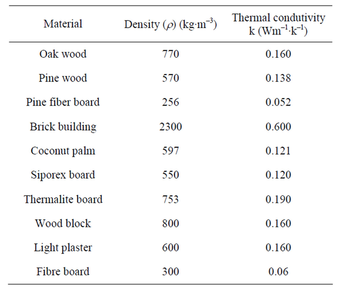 Comparison Of The Thermal Properties Of Asbestos And
