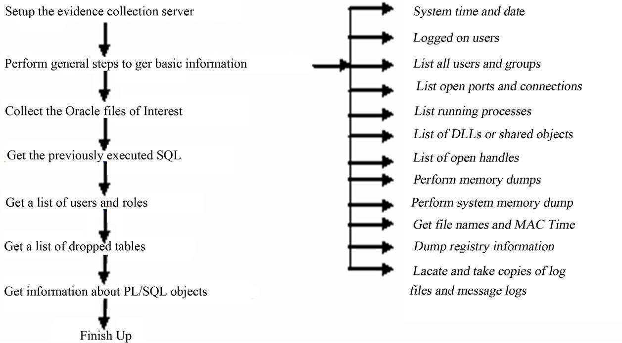 Digital Evidence for Database Tamper Detection
