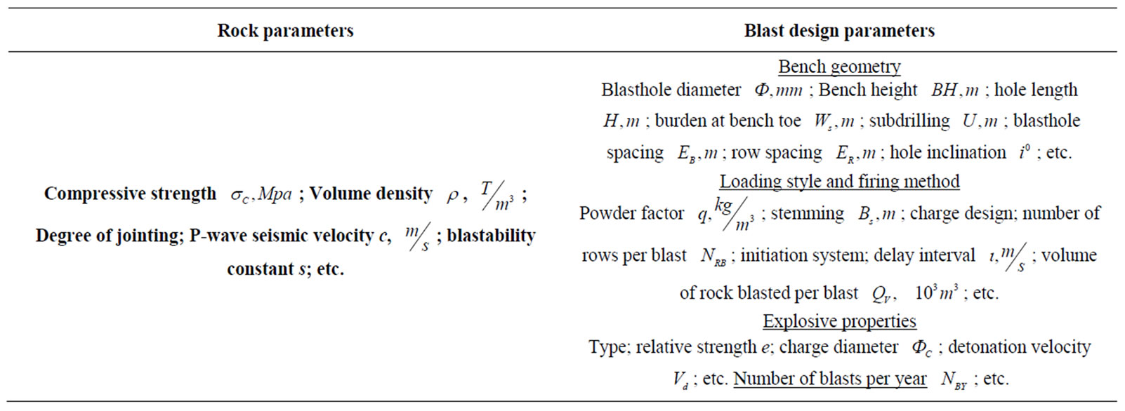 Regression models of the impact of rockmass and blast for Table 7 1 design parameters