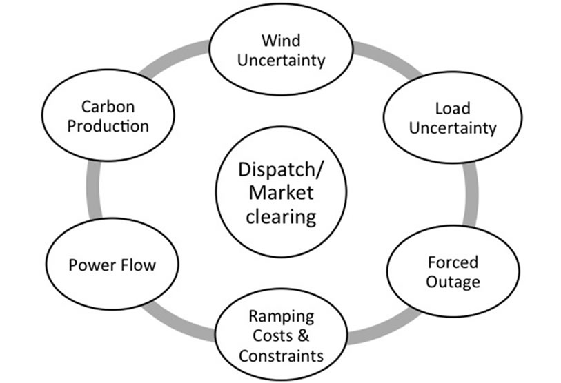 wind power uncertainty and power system performance