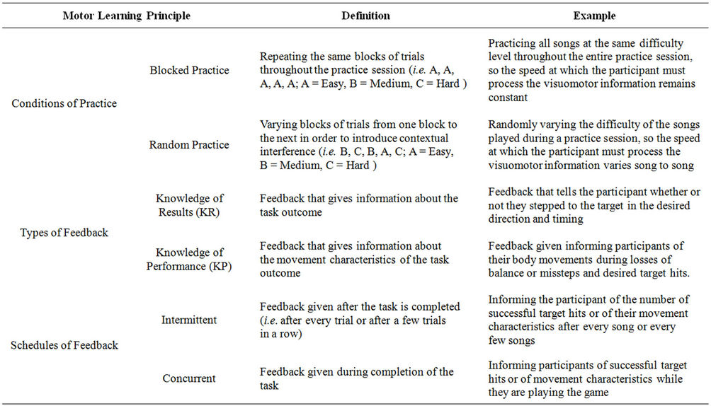 Use Of Motor Learning Principles To Improve Motor