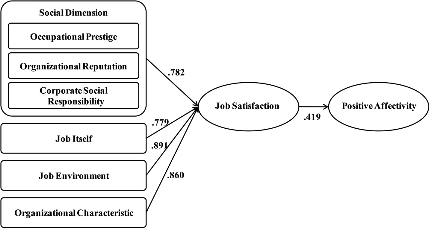 Literature review of job attitude