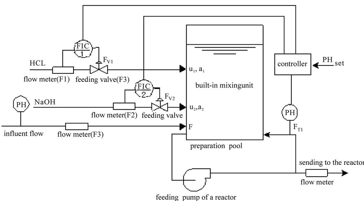 Flow chart of pH neutralizing control system.