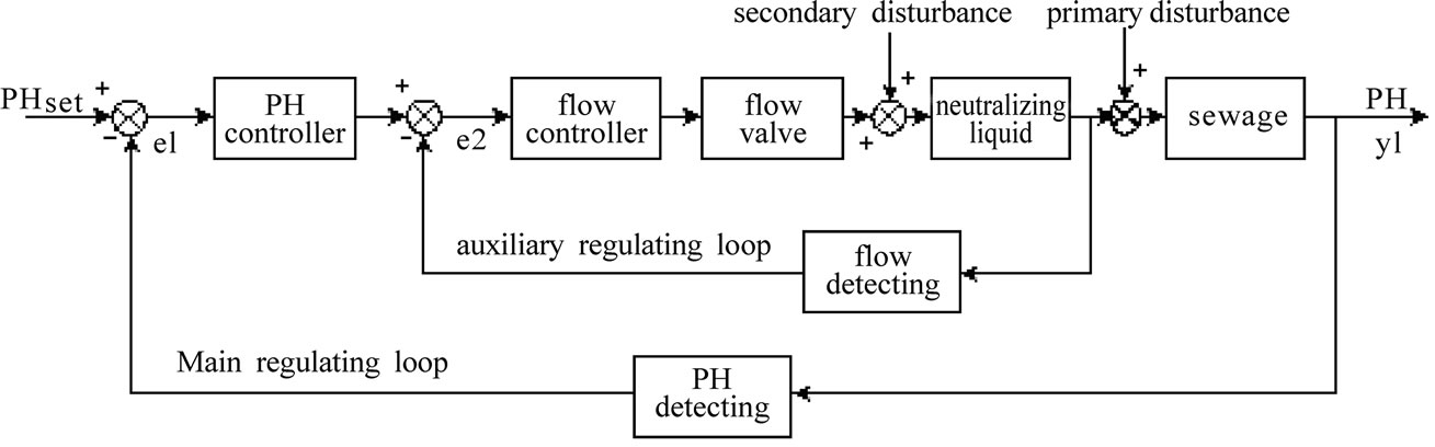 Modeling And Control Of Ph In Pulp And Paper Wastewater Treatment Process