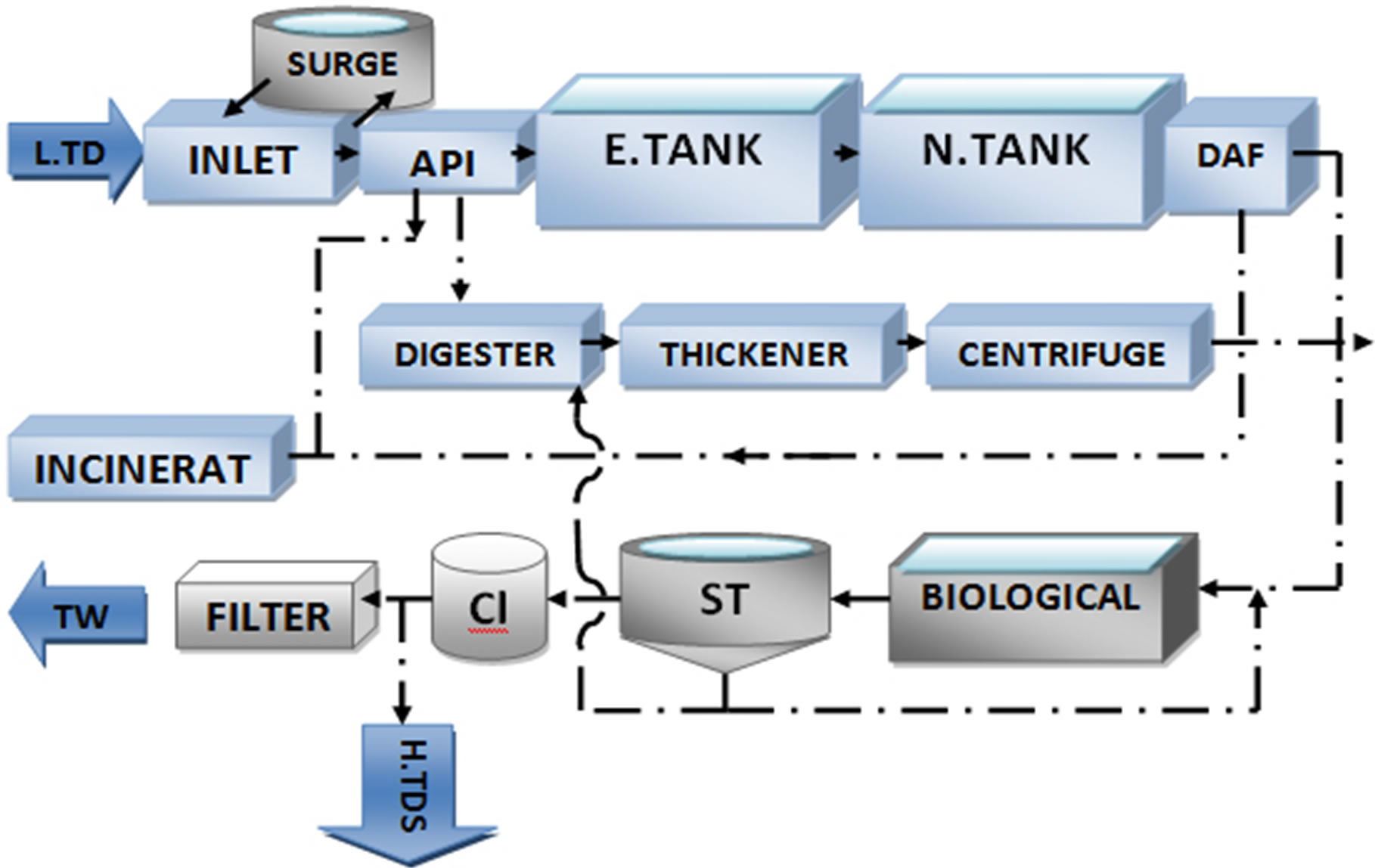 Simulation of Low TDS and Biological Units of Fajr Industrial