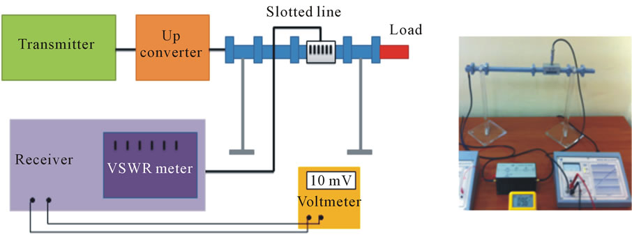 Simulation And Measurements Of Vswr For Microwave