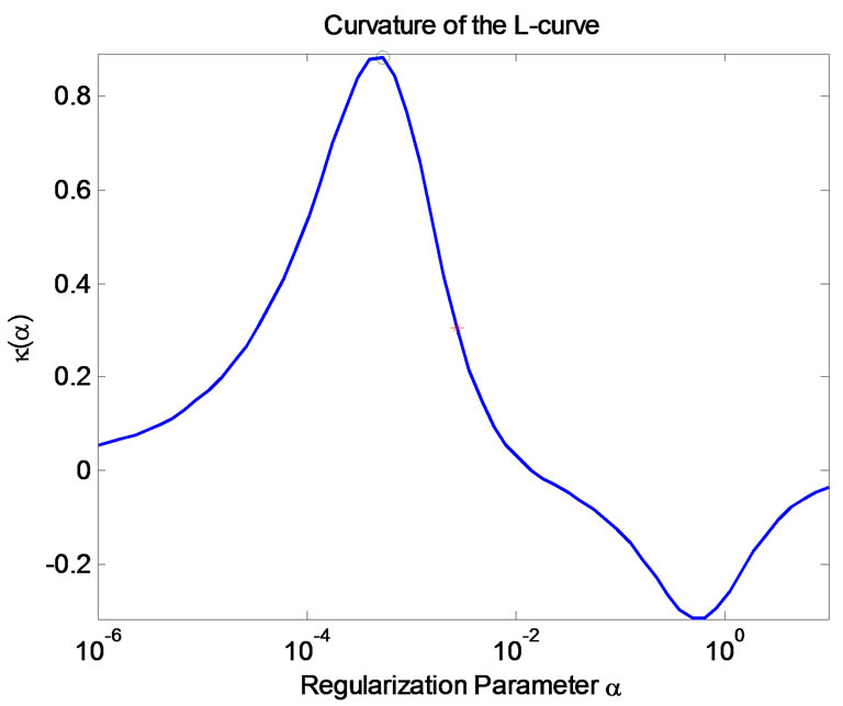Curvature Of A Curve