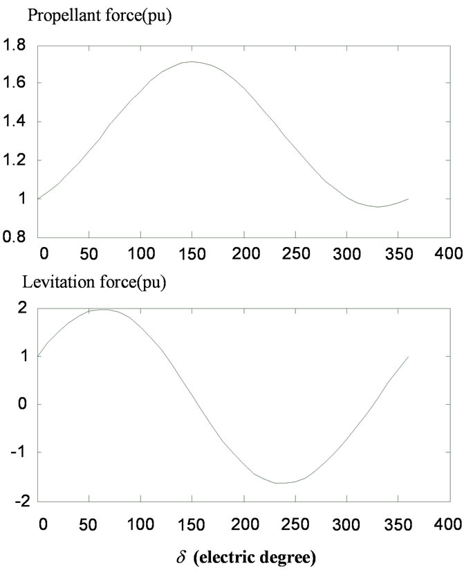 numerical analysis of levitating force using Levitating rotor that  estimating the levitation position below the lifter magnet can be done by using a force  the coil layout used for the numerical.