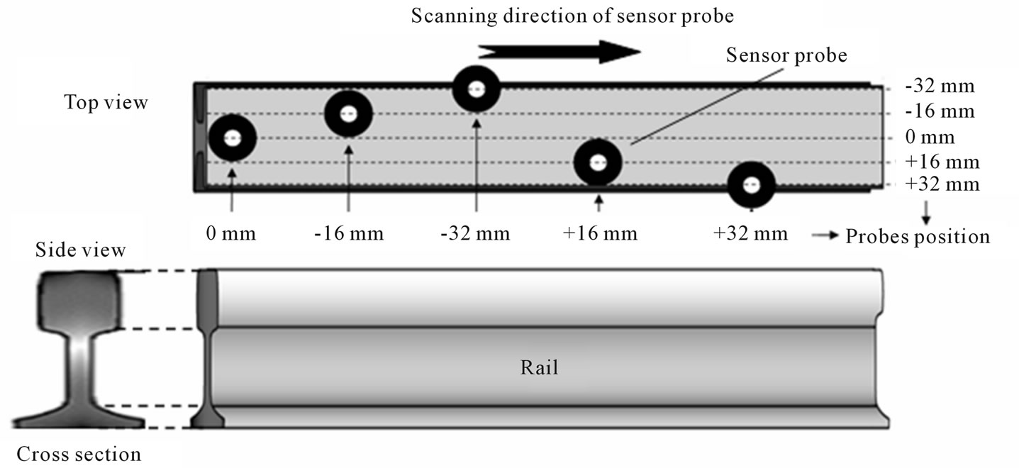 Detection of Damage and Crack in Railhead by Using Eddy Current ...