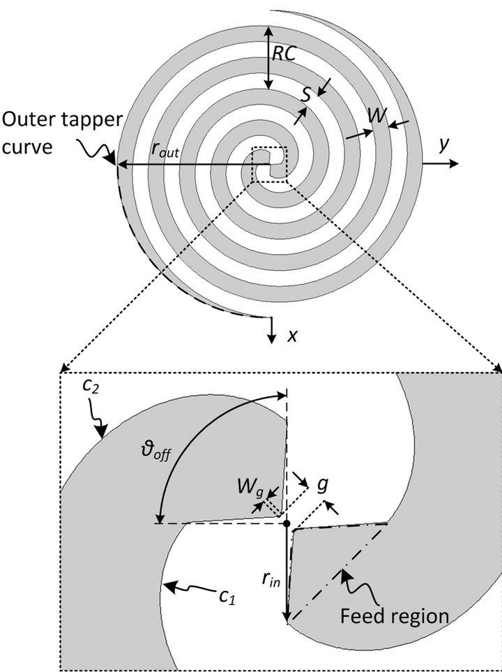 archimedean spiral antenna thesis