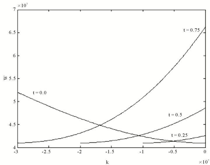 dispersion relation in plasma pdf